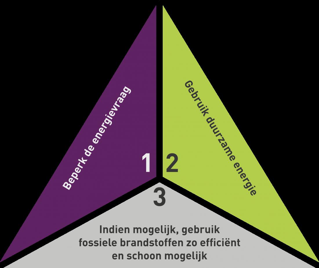 Croonwolter&dros en de trias energetica: in onze energie-aanpak nemen wij de trias energetica als uitgangspunt. Dat houdt in dat we altijd eerst kijken hoe we de energievraag kunnen beperken.