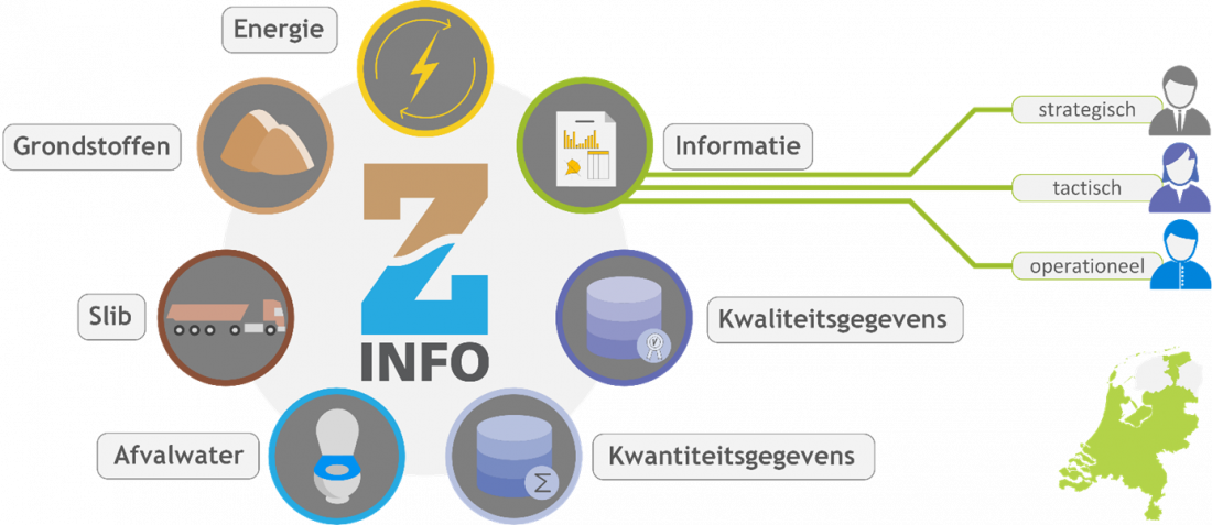 Z-info verwerkt alle ongestructureerde data van o.a. debieten, monsteropnames, energieverbruik en slibtransporten.