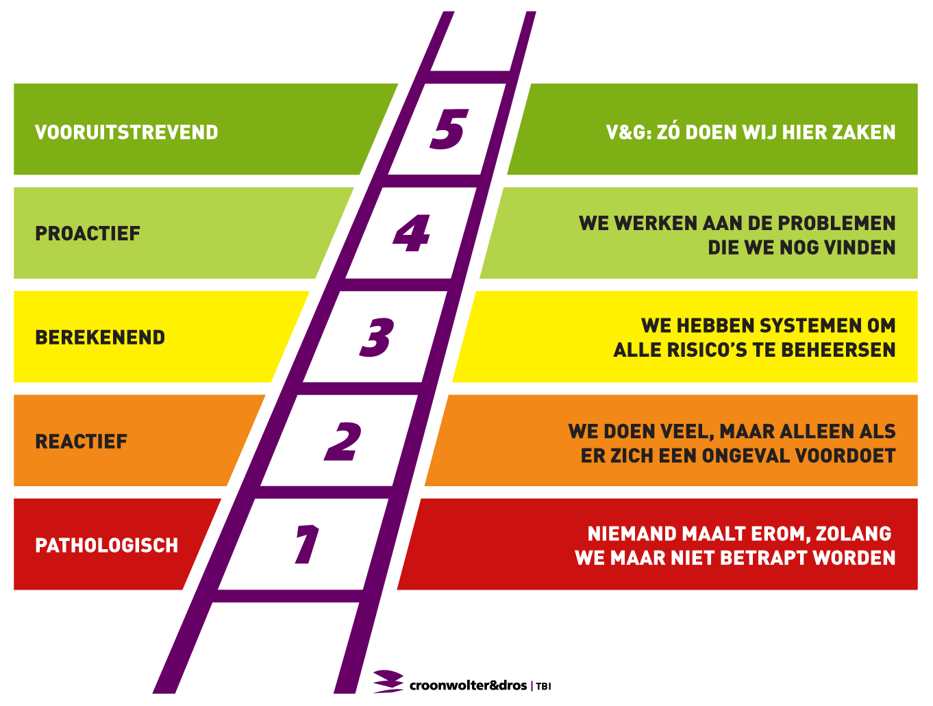 Certificering Safety Culture Ladder Trede 3 Croonwolter Amp Dros